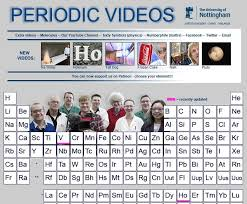 Higher Chemistry Unit 1 » Elements of the Periodic Table