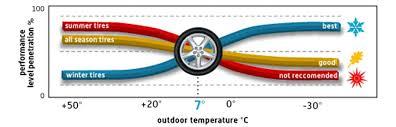 Winter Tire Guide 417 Nissan