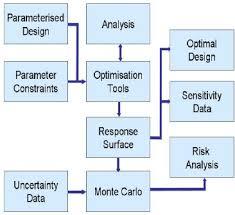 Design Methodology Flow Chart Download Scientific Diagram