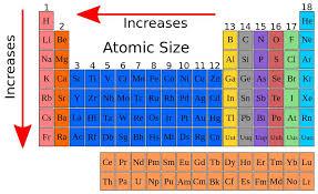 Atomic Radius-[Periodic Table Trend, Chart]- Find atomic radius ...