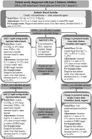 Type 2 Diabetes Insulin Dosage Chart Eadsg Guidelines Insulin Therapy In Diabetes Springerlink
