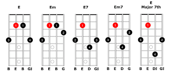 Em Mandolin Chord Charts Moveable Chords And Diagrams For The Mandolin Simplymandolin