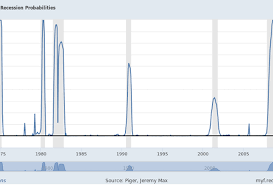 Recessions Start When No One Sees Them Coming