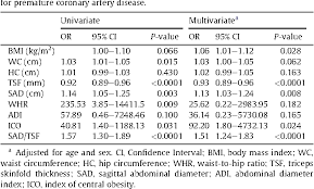 Table 2 From Sagittal Abdominal Diameter To Triceps Skinfold