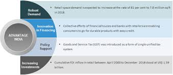 Retail Industry In India Overview Of Retail Sector Market