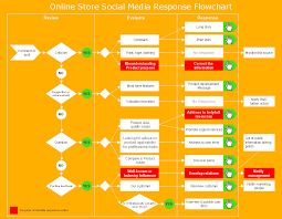 How To Use The Online Store Pr Campaign Sample