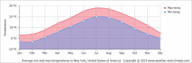 Monthly Weather Chart For Kids Climate And Average Monthly Weather In New York New York