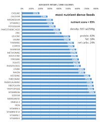50 Veritable Carbs Foods Chart