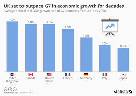 Uk Economic Growth Charts Chart Uk Set To Outpace G7 In Economic Growth For Decades