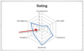 How To Make A Spider Chart In Excel Remove The Zero Point Or Make A Hole In An Excel Radar Chart