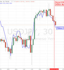 Jpn225 Live Chart Yen Little Changed After In Line Japanese Cpi And Jobless