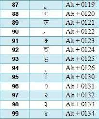 Hindi Typing Code And Special Character Code For Hindi Gk