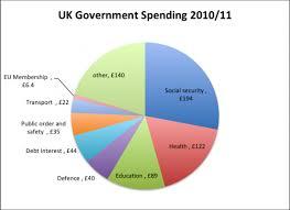 Denmark Government Spending Pie Chart Eu Government Spending As Of Gdp Economics Help
