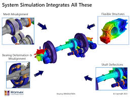 Image result for DURABILITY DESIGN and ANALYSIS
