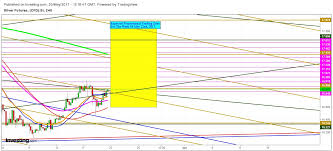 Investing Silver Chart Silver Expected Propositional Trading Zone For The Week Of
