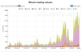 Btc Volume Chart Bitcoin Price Rockets To One Year High On Record Volumes