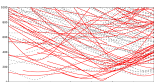 ages less than 40 myr red lines