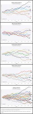 Nhl Graphical Standings Jan 6 2019 Hockey