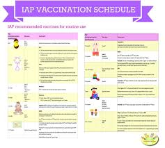 Child Vaccination Chart Vaccination Schedule In India For Child