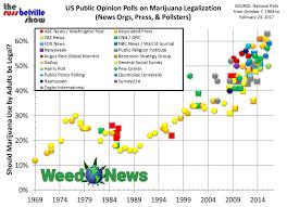 weed news 2017