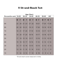 Sit And Reach Test Chart How To Conduct The Sit And Reach Test
