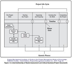 Project Business Documents Project Management Professional Pmp