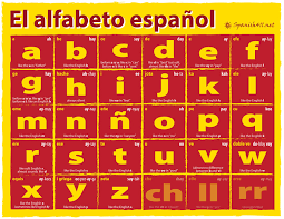 Let's learn the alphabet in spanish and learn the spanish alphabet pronunciation of spanish learning how to pronounce the spanish alphabet, or abecedario. The Spanish Alphabet Spanish411