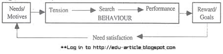 motivation process in management and organisational behaviour employee motivation is of crucial concern to management mainly because of the role that employee motivation plays in performance