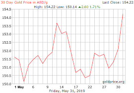 Live Gold Rate In Uae Aed Gram Historical Gold Price Chart