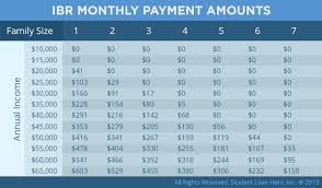 Ibr Repayment Chart 10 Best Photos Of Student Loan Ibr Form Student Loan