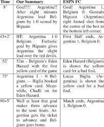 World Cup Tournament Chart Precision And Recall For The Two 2010 Fifa World Cup Matches