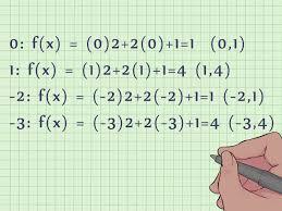 how to graph a quadratic equation