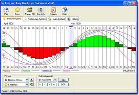 Free Biorhythm Chart Free And Easy Biorhythm Calculator 3 02 Free Download Free