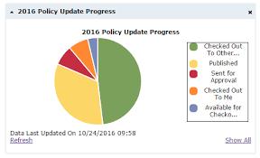 Graphs Policyiq Blog