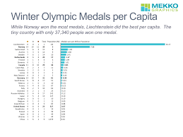 The Fight To Tame The Olympic Budget Beast Unique Olympics Chart