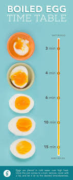 Soft Boiled Egg Chart How To Cook Perfect Eggs Every Time Video Tutorial