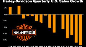 Harley Davidson Oil Chart Harley Davidson Sales Go From Bad To Worse Nasdaq