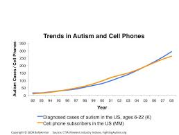 Autism Rise Chart Autism Increase Mystery Solved No Its Not Vaccines Gmos