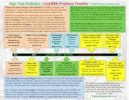 Chronology Of Revelation Chart 2019 Bible Prophecy Timeline