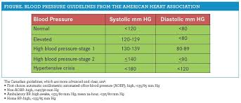 Stages Of Hypertension Chart Hypertension Treatment Guidelines Update