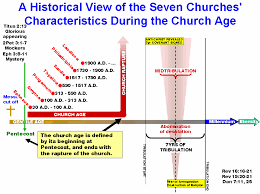 Seven Churches Of Revelation Chart Revelation Chapters 2 And 3 Timelines