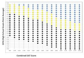 Gpa Chart Education Quick Takes: Penn State bubble chart