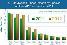 Hardwood Lumber Prices Chart Hardwood New Hardwood Lumber Prices