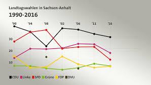 Die wahlbeteiligung betrug bis 16.00 uhr 41 prozent und damit. Landtagswahl Sachsen Anhalt 2016
