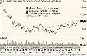 Tlt Etf Chart Long T Bond Etf Tlt 4 18 14 Inside Trendline Chart Of The