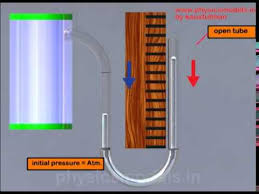 u tube manometer. physics- u-tube manometer-basics u tube manometer