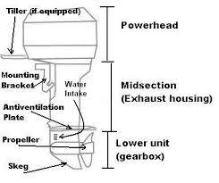 file outboard motor drawing jpg wikimedia commons Honda GX340 Parts Diagram file outboard motor drawing jpg