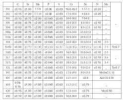 Stainless Steel Plate Thickness Tolerance Chart Www
