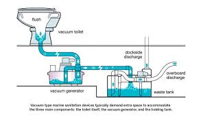 diagram of a toilet simple wiring diagram vacuflush toilets generators section of a toilet diagram of a toilet