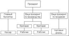 Реферат Линейная организационная структура ru Линейная организационная структура управления предприятия